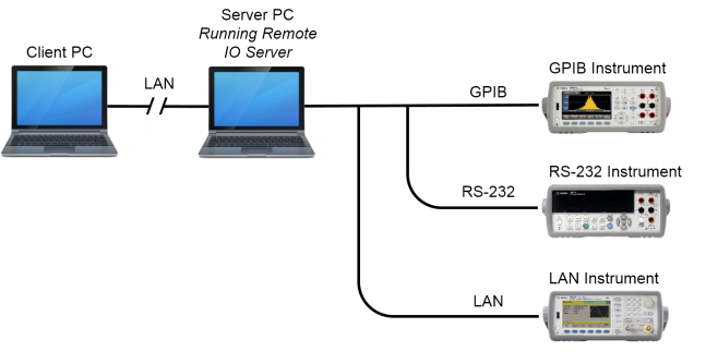 lan connection via remote io server pc