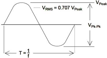 Dac Sine Wave Generator