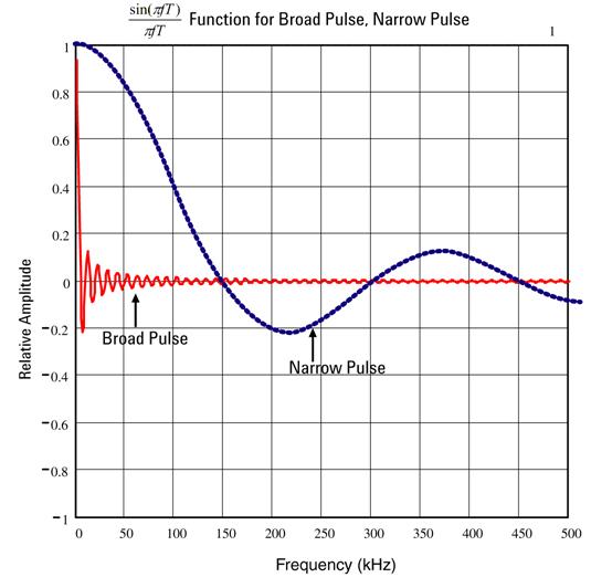 True RMS AC Measurements