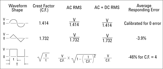 Peak voltage calculator electrical engineering & electronics tools.