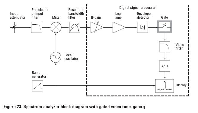 agilent technologies - 8 hints for spectrum analysis, Wiring block