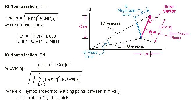 magnitude of a vector
