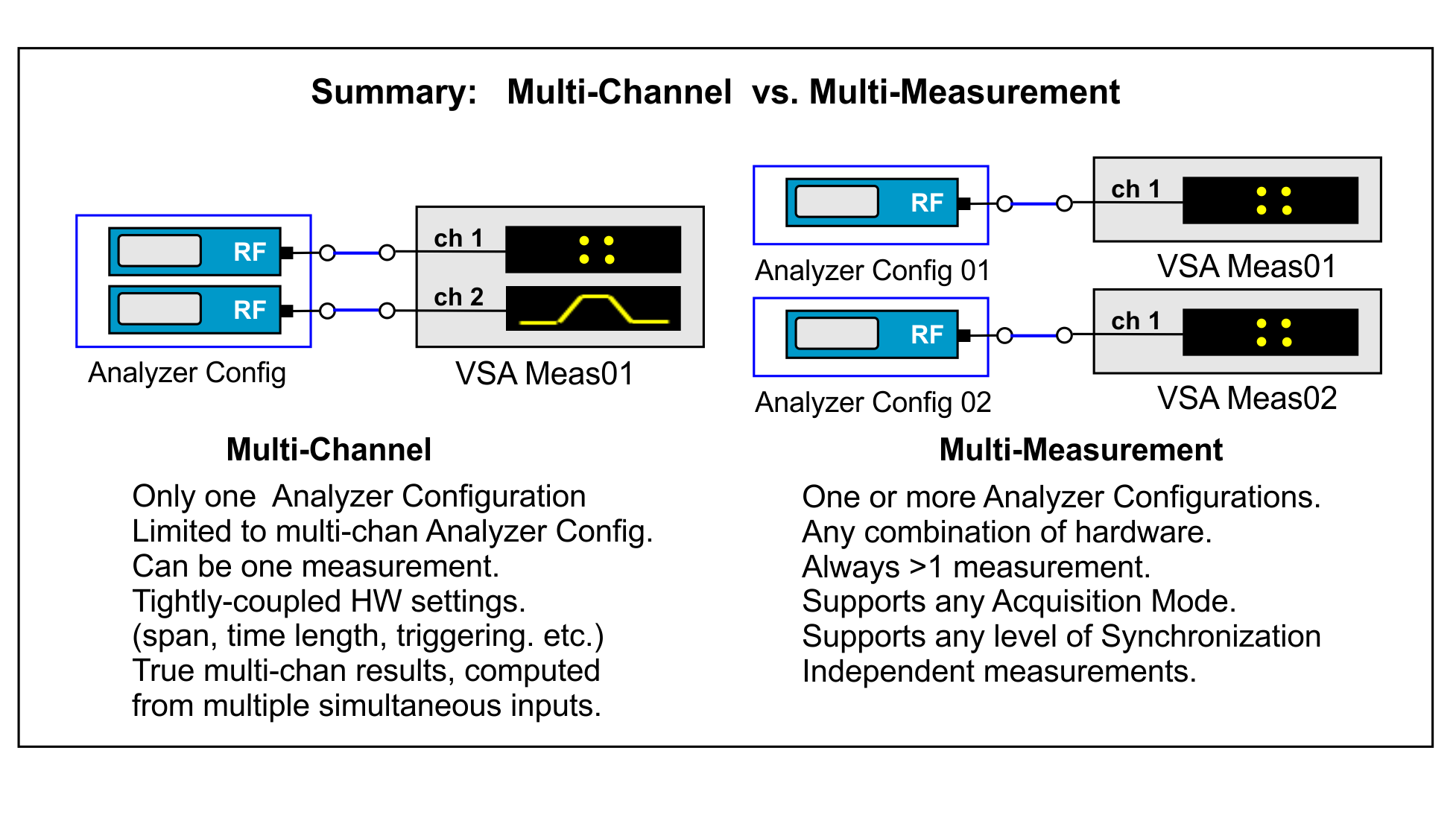 Multi Measurements Overview Rf Measurement Signal Analyzer Channel Can Only Be Connected To Configurations