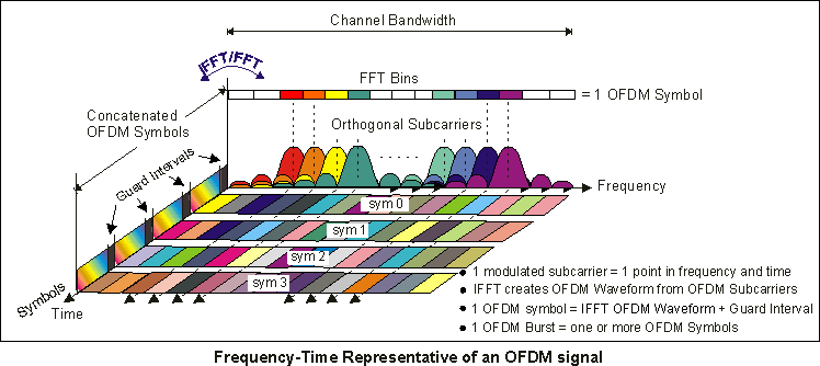 Concepts of Orthogonal Frequency Division Multiplexing (OFDM) and