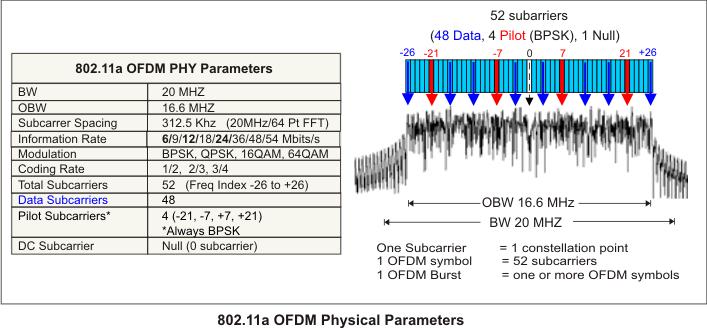 802 11 OFDM WLAN Overview