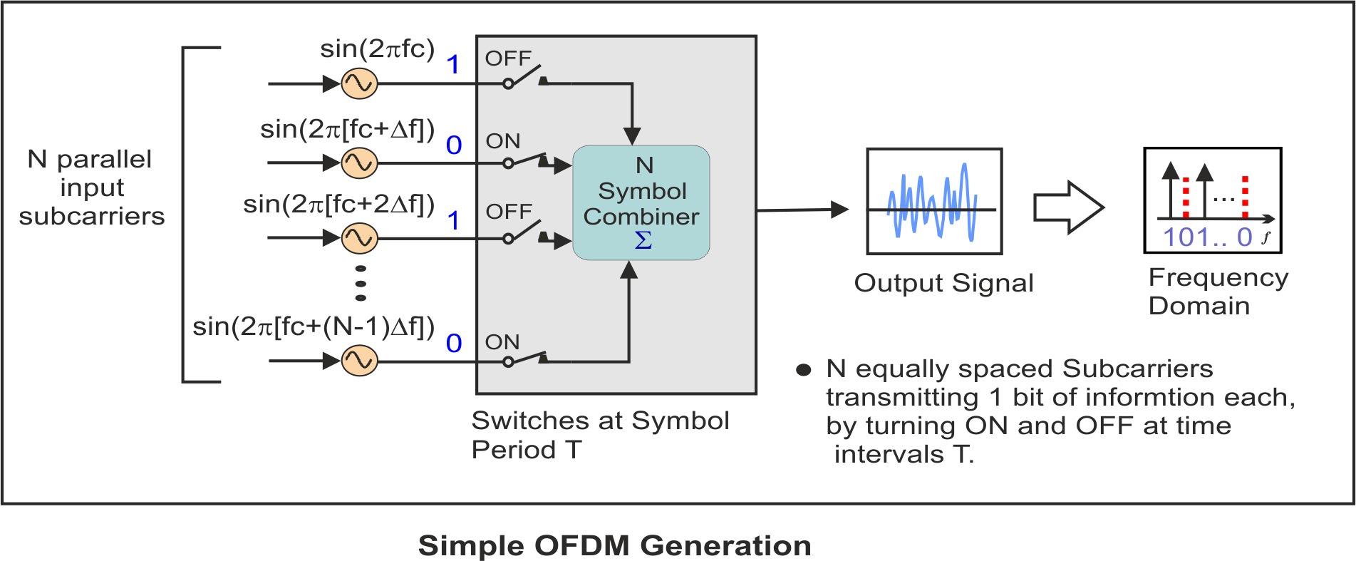 Concepts Of Orthogonal Frequency Division Multiplexing Ofdm And Simple Generator Working Diagram Analog System Implementation