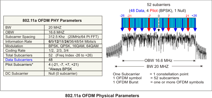 802.11 OFDM WLAN Overview