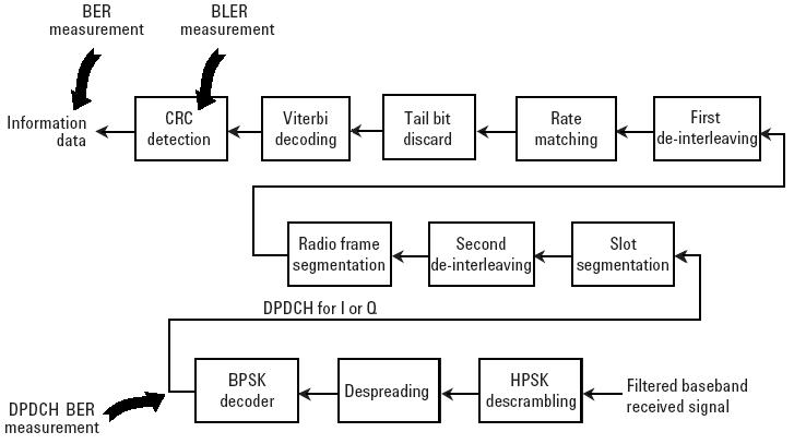 ber/bler measurement block diagram, Wiring block