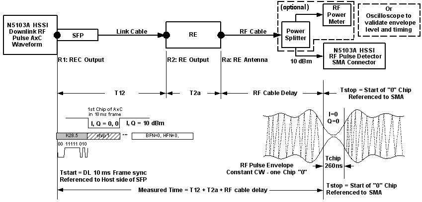 Example measurement timing t2a more detailed information such as connections timing charts is shown in the t2a timing measurement diagram ccuart Image collections