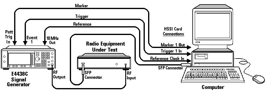 example measurement timing ta3