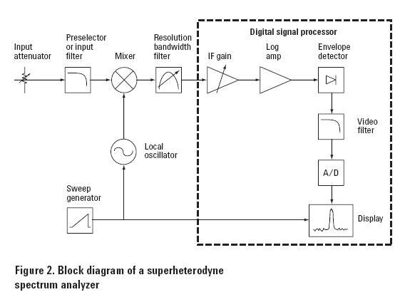 The Fundamentals Of Spectrum Analysis Test Measurement